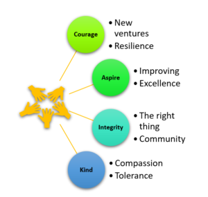 Pictorial version of the four values of Sutton Virtual School