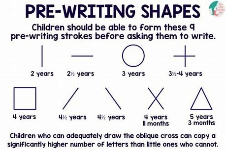 Diagram explaining which pre-writing shapes children should be able to form before asking them to write. 2 years: vertical line / 2.5 years: horizontal line / 3 years: circle / 3.5 years - 4 years: cross / 4 years: square / 4.5 years: diagonal line to the left / 4.5 years: diagonal line to the right / 4 years, 11 months: x / 5 years, 3 months: triangle